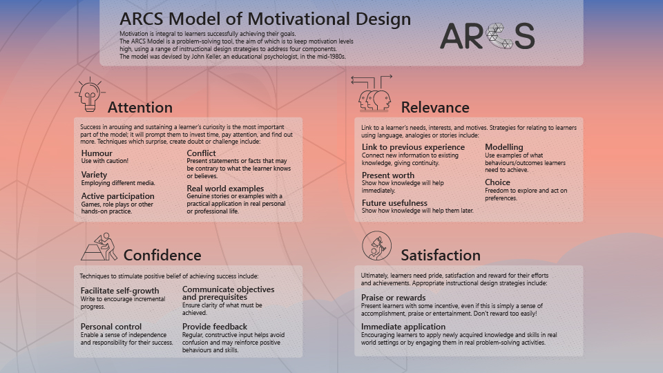 How To Apply Motivational Theories To Deliver Relevant Engaging