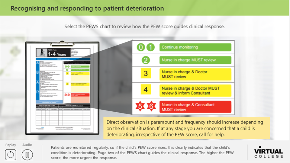 Recognising and responding to patient deterioration