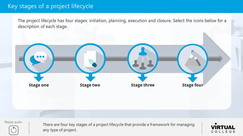 Key stages of a project lifecycle