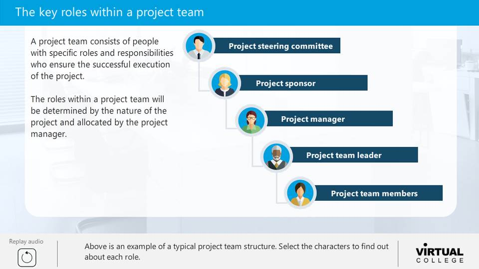 Key roles within a project team