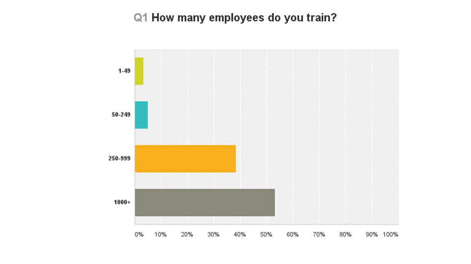 How many employees do you train?
