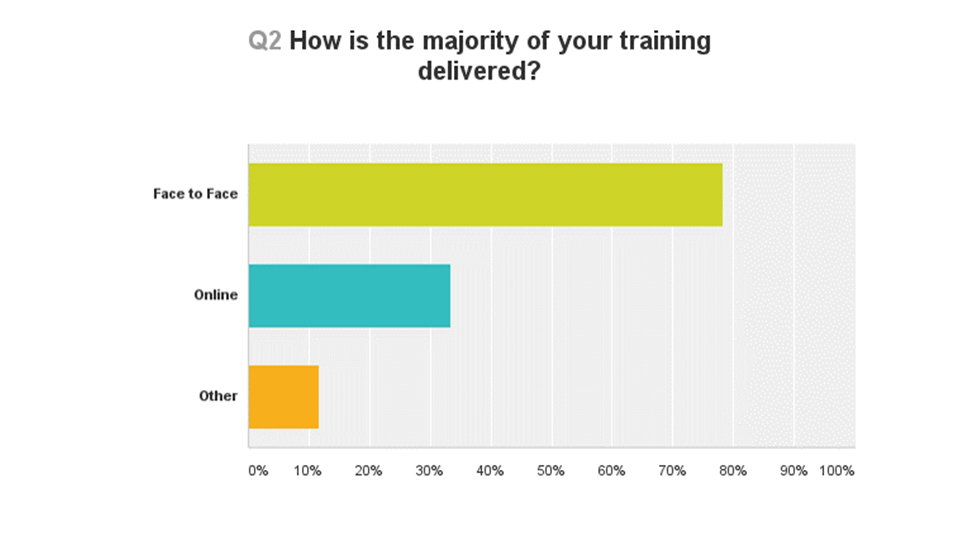 How is the majority of your training delivered