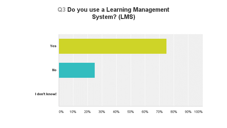 Do you use a Learning Management System (LMS)?