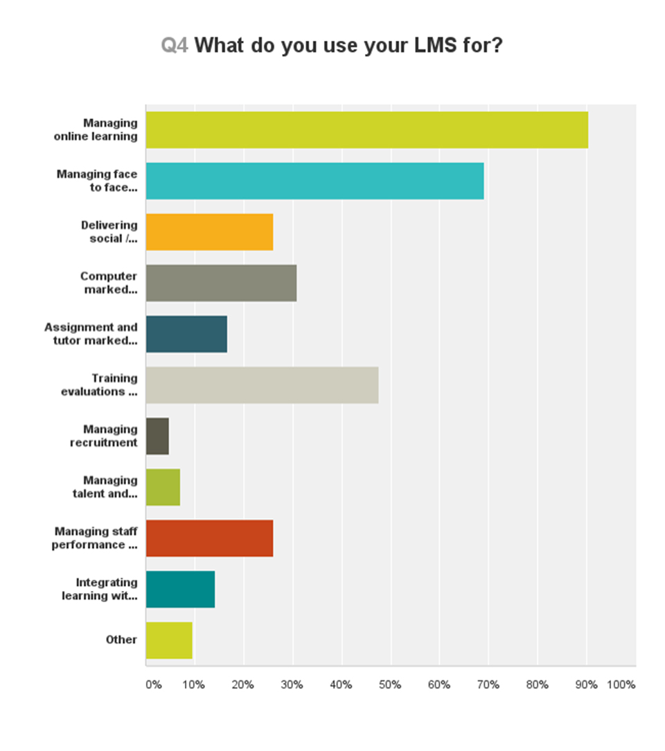 What do you use your LMS for?