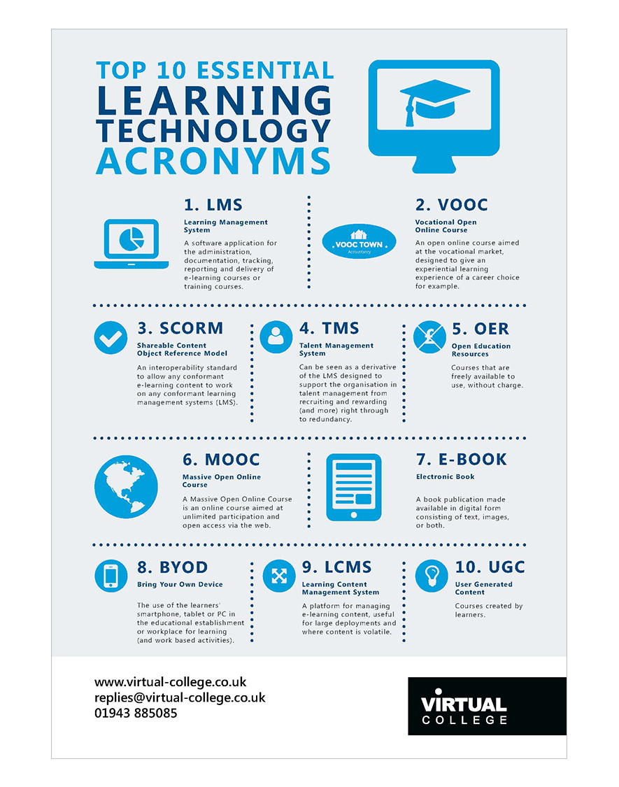 Top 10 essential learning technology acronyms poster
