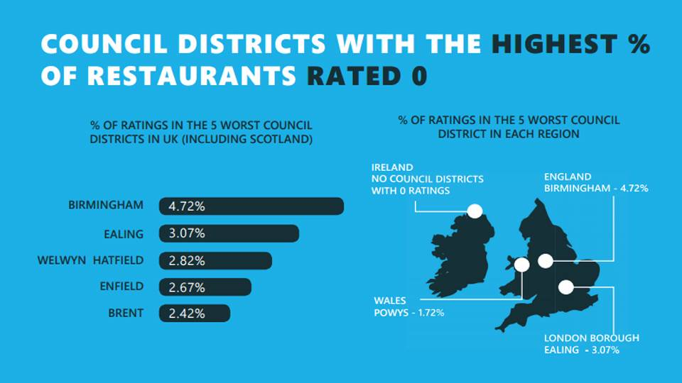 The best and worst council districts for food hygiene ratings