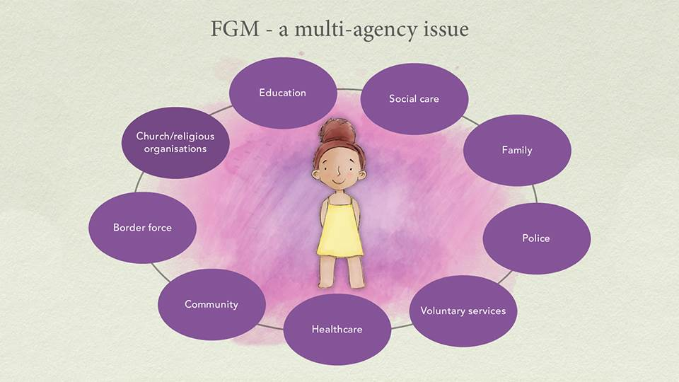 FGM VOOC - a multi-agency issue